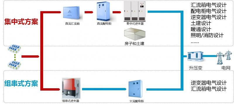 组串式与集中式光伏电站安全对比(一)