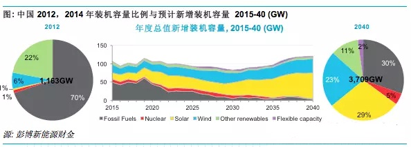 中国能源行业的五大发展趋势|太阳能发电网