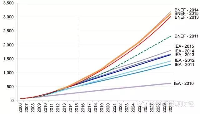 对比:国际能源署《世界能源展望2015》与彭博新能源