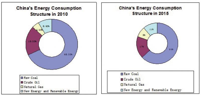 图2,中国能源消费结构调整的目标