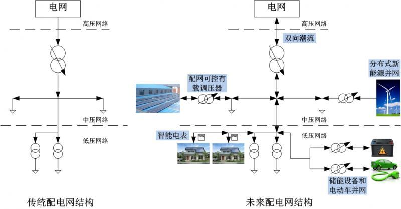 智能电网能否解决分布式电源并网难题?(二)|太阳能
